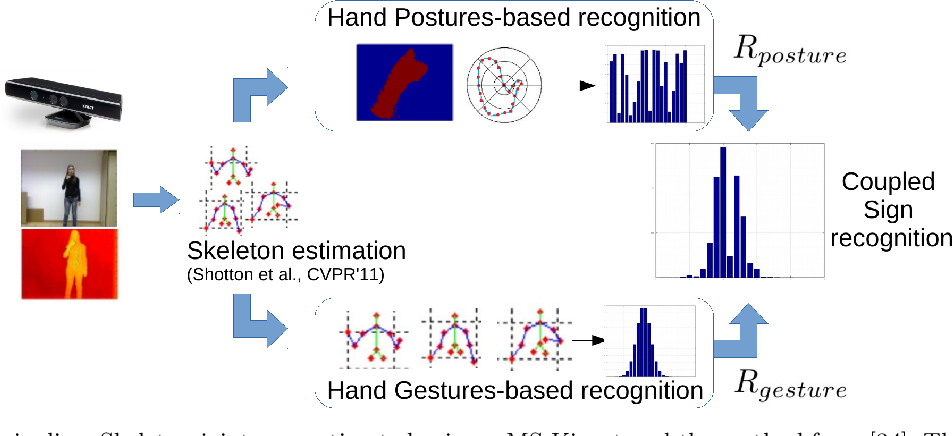 Figure 3 for Reasoning about Body-Parts Relations for Sign Language Recognition
