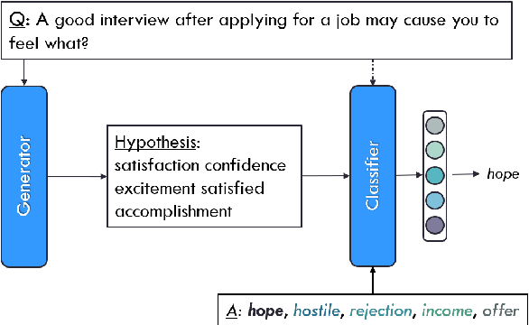 Figure 1 for Explaining Question Answering Models through Text Generation