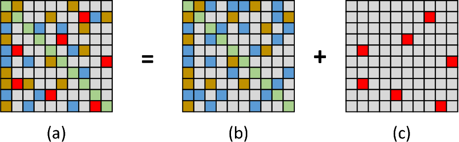 Figure 1 for Multi-view Registration Based on Weighted Low Rank and Sparse Matrix Decomposition of Motions