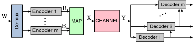 Fig. 1. MLC and MSD in point to point channel.