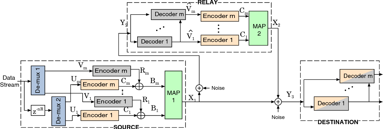 Fig. 2. MLC and MSD in the Relay channel with level by level decoding