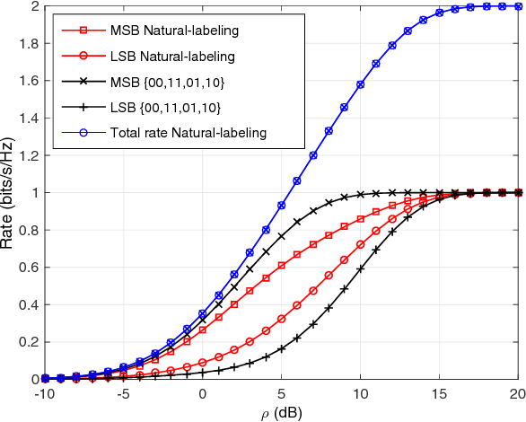 Fig. 4. Maximum achievable rate for 4-PAM under different mappings