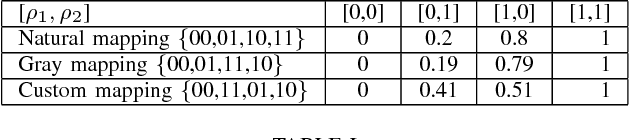 TABLE I TOTAL CORRELATION ACHIEVED BY LINEAR CODES