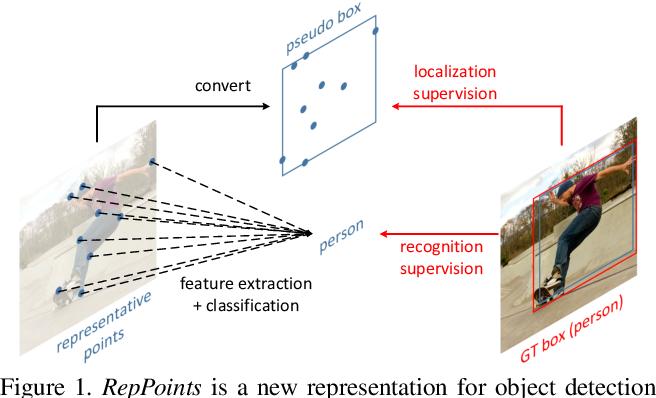 Figure 1 for RepPoints: Point Set Representation for Object Detection