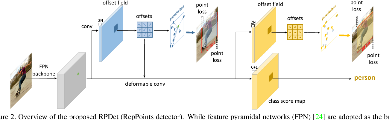 Figure 3 for RepPoints: Point Set Representation for Object Detection