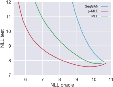 Figure 2 for Improving Maximum Likelihood Training for Text Generation with Density Ratio Estimation
