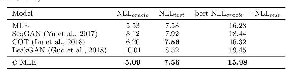 Figure 1 for Improving Maximum Likelihood Training for Text Generation with Density Ratio Estimation