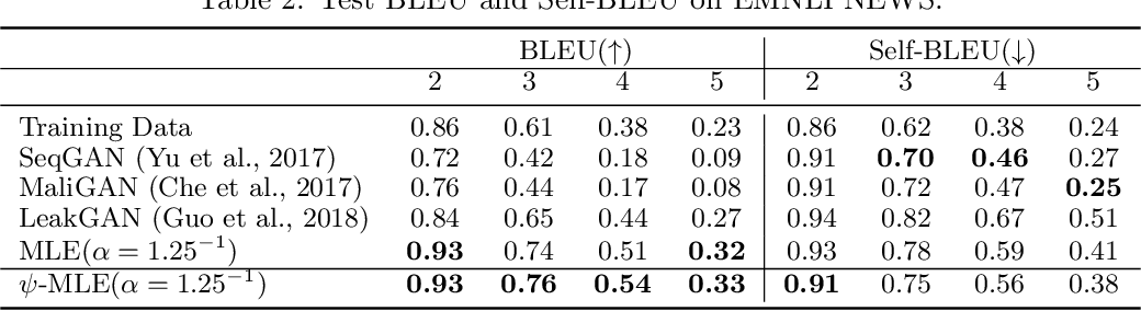 Figure 3 for Improving Maximum Likelihood Training for Text Generation with Density Ratio Estimation