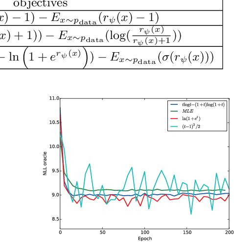 Figure 4 for Improving Maximum Likelihood Training for Text Generation with Density Ratio Estimation