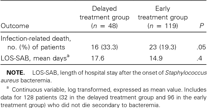 PDF] Outcomes analysis of delayed antibiotic treatment for hospital