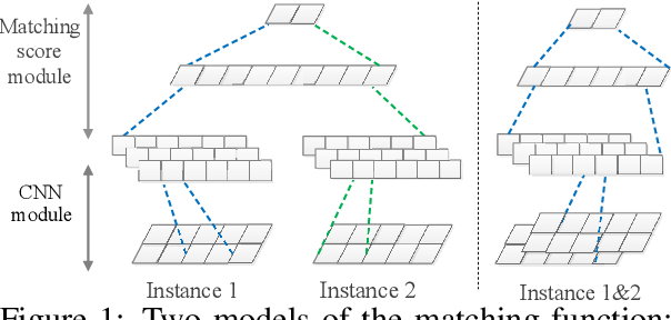 Figure 1 for Text Classification with Novelty Detection