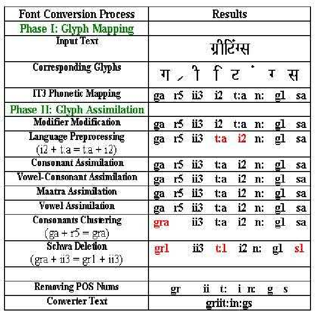 Figure 5 from IDENTIFICATION AND CONVERSION ON FONT-DATA IN INDIAN