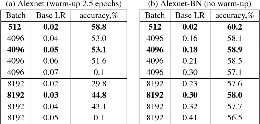Figure 1 for Large Batch Training of Convolutional Networks