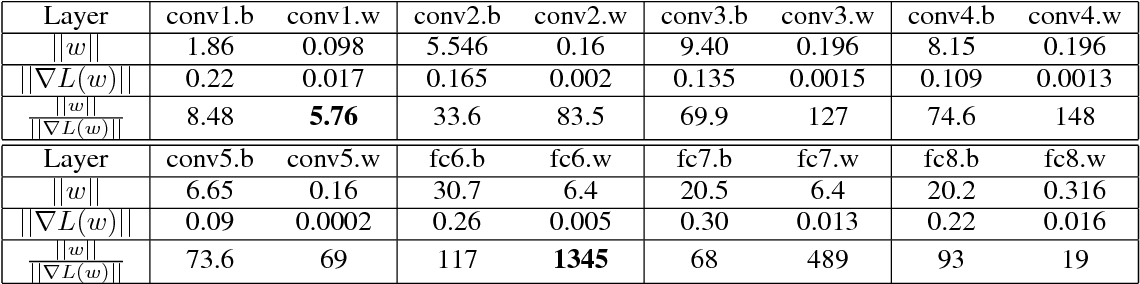 Figure 3 for Large Batch Training of Convolutional Networks