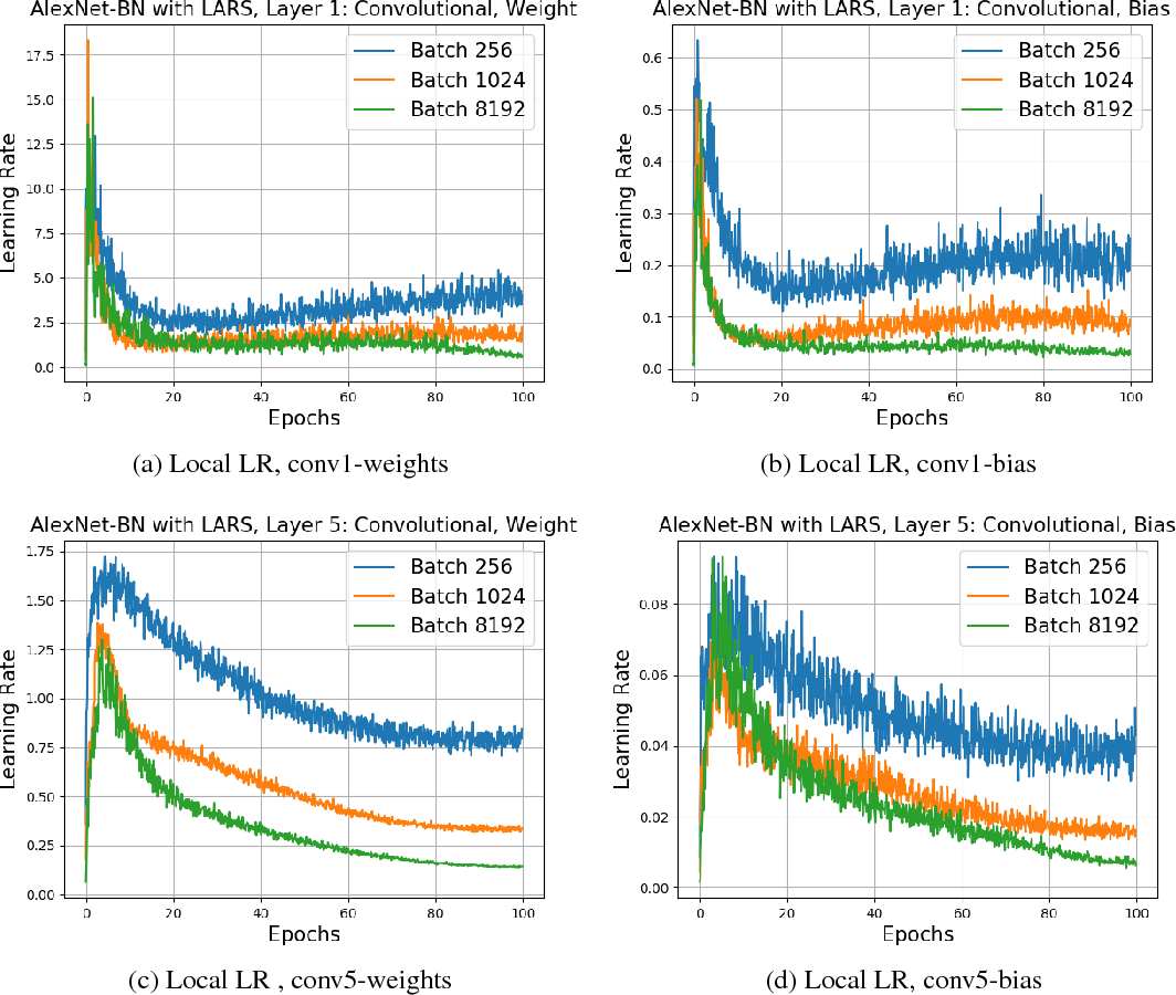 Figure 4 for Large Batch Training of Convolutional Networks