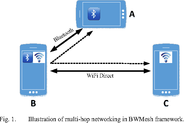 BWMesh: A Multi-hop Connectivity Framework on Android for Proximity