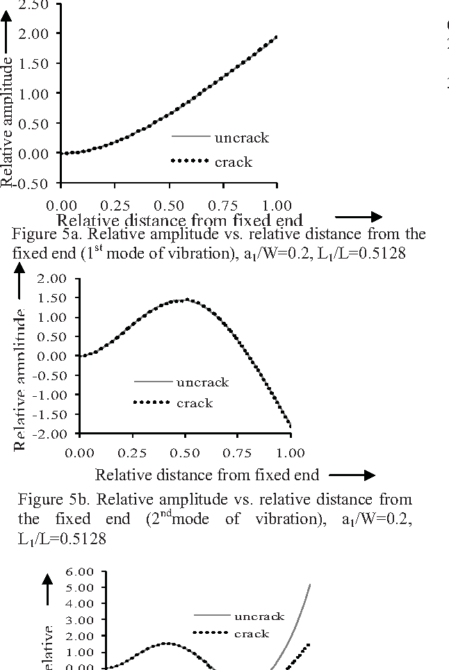 Figure 6 from Application of Neural Network for fault diagnosis of