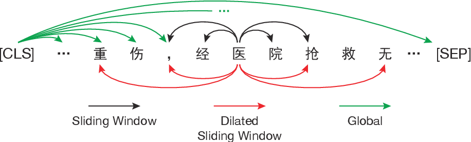 Figure 3 for Lawformer: A Pre-trained Language Model for Chinese Legal Long Documents