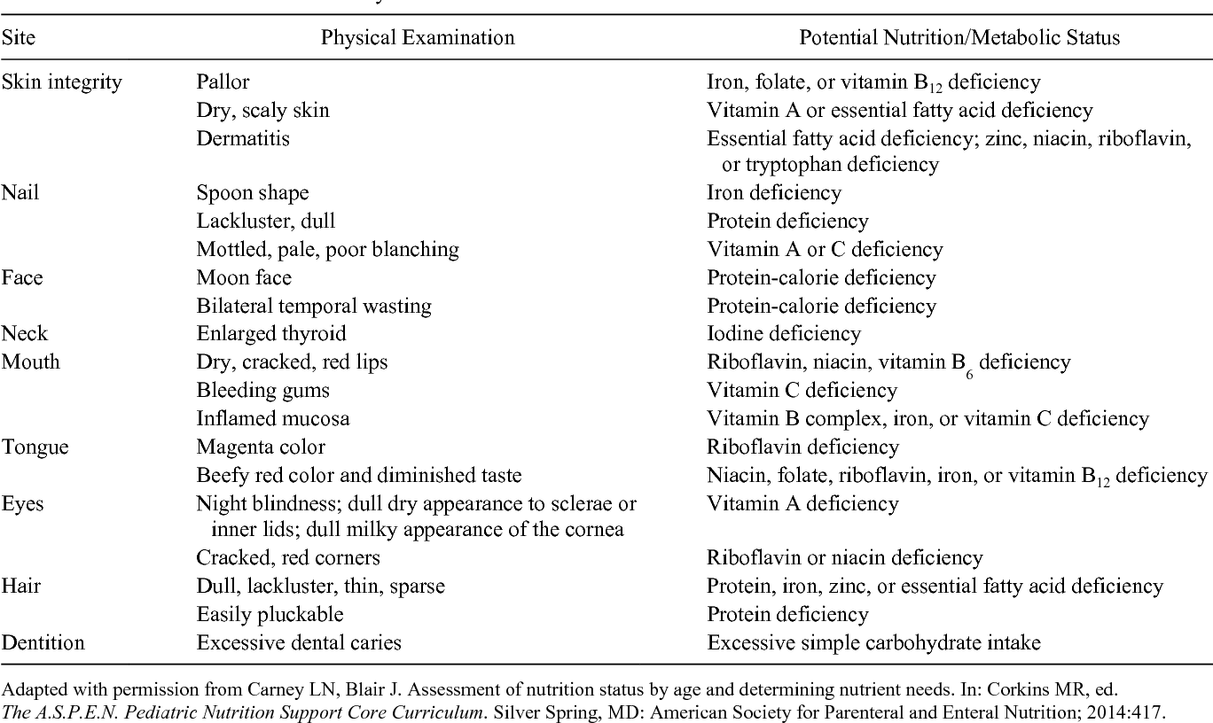 six methods used in physical examination