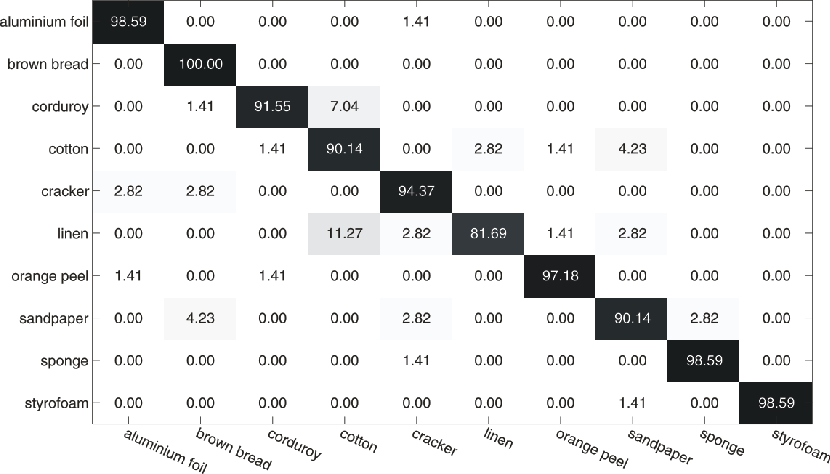 Figure 4 for Multi-Level Feature Descriptor for Robust Texture Classification via Locality-Constrained Collaborative Strategy