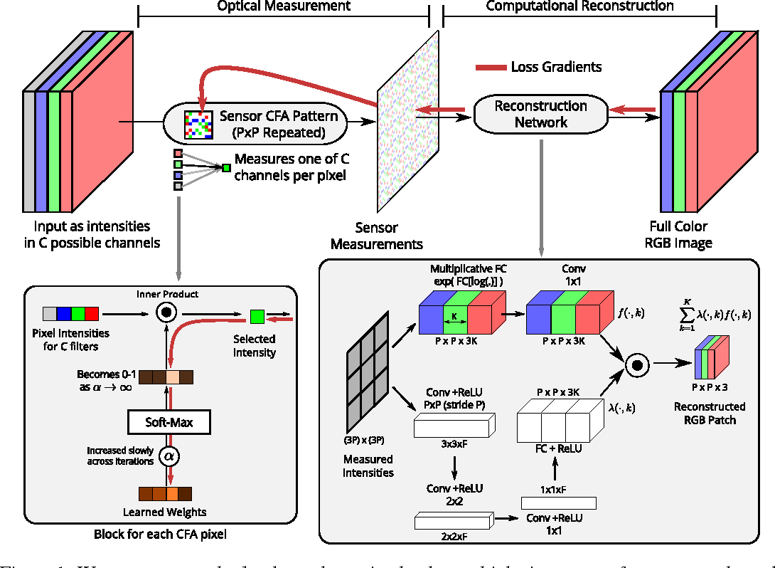 Figure 1 for Learning Sensor Multiplexing Design through Back-propagation