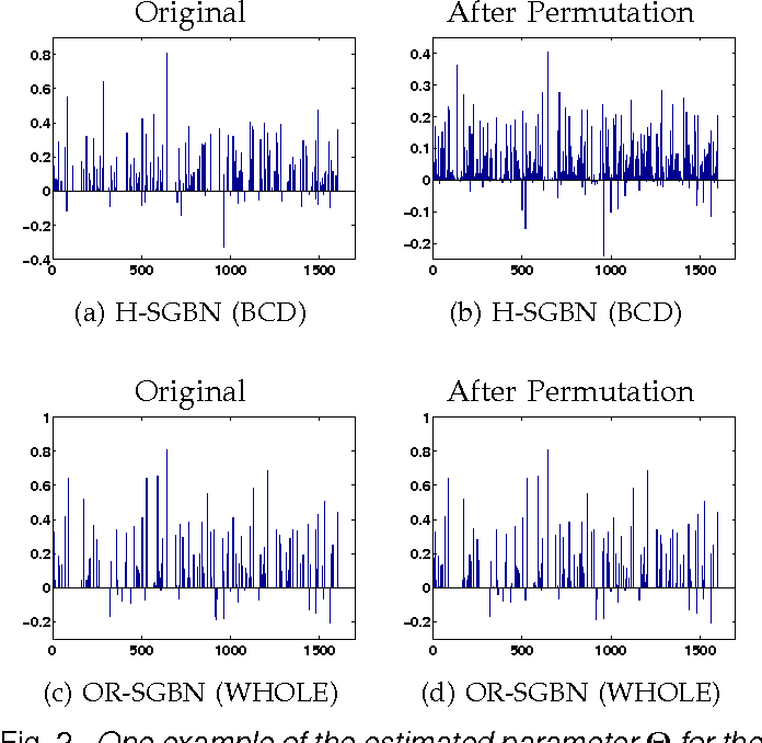 Figure 4 for Learning Discriminative Bayesian Networks from High-dimensional Continuous Neuroimaging Data