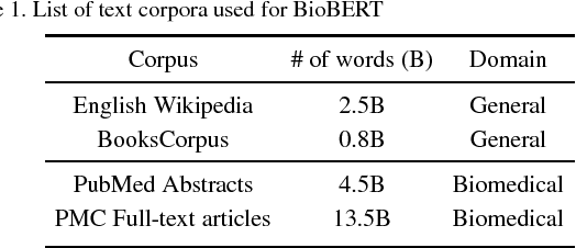 Figure 2 for BioBERT: a pre-trained biomedical language representation model for biomedical text mining