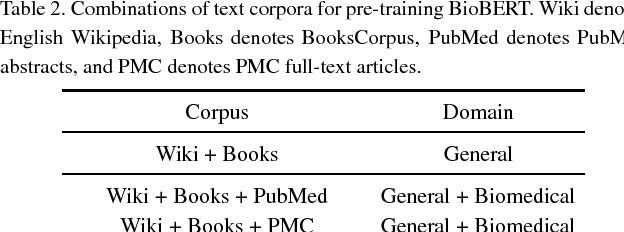 Figure 3 for BioBERT: a pre-trained biomedical language representation model for biomedical text mining