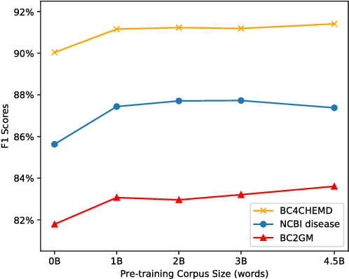 Figure 4 for BioBERT: a pre-trained biomedical language representation model for biomedical text mining