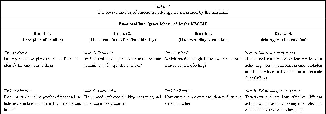 msceit test