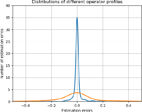 Figure 2 for Fessonia: a Method for Real-Time Estimation of Human Operator Workload Using Behavioural Entropy