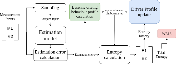 Figure 3 for Fessonia: a Method for Real-Time Estimation of Human Operator Workload Using Behavioural Entropy