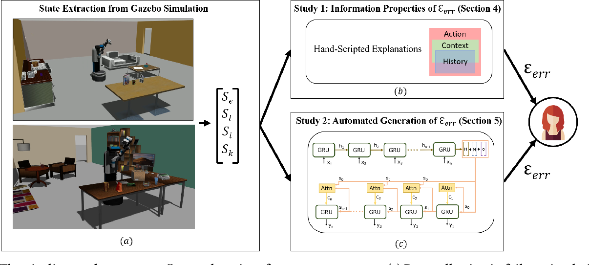 Figure 1 for Explainable AI for Robot Failures: Generating Explanations that Improve User Assistance in Fault Recovery
