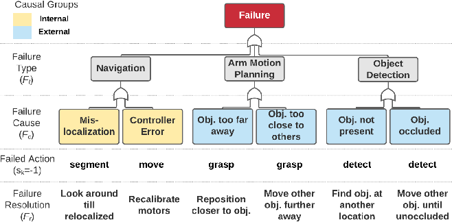 Figure 3 for Explainable AI for Robot Failures: Generating Explanations that Improve User Assistance in Fault Recovery