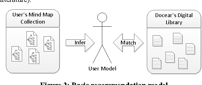 introducing docears research paper recommender system