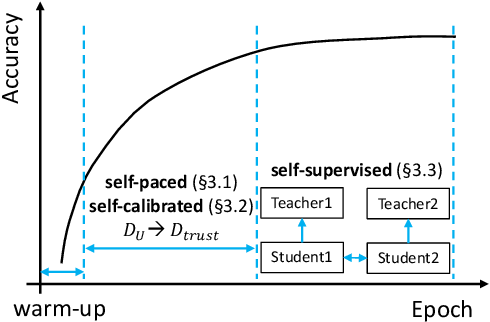 Figure 1 for Self-PU: Self Boosted and Calibrated Positive-Unlabeled Training