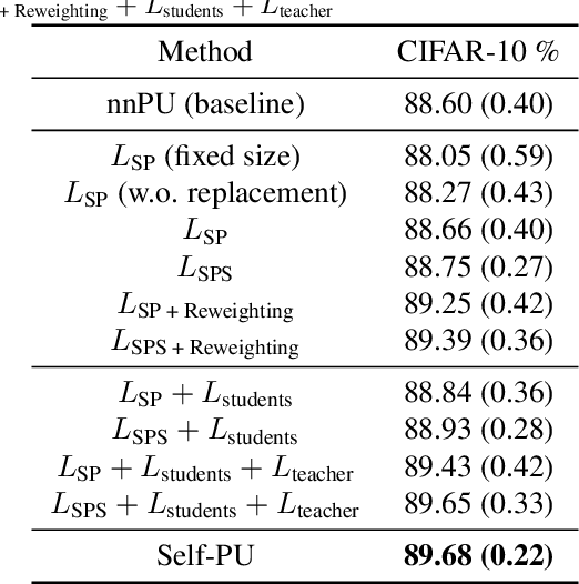 Figure 4 for Self-PU: Self Boosted and Calibrated Positive-Unlabeled Training
