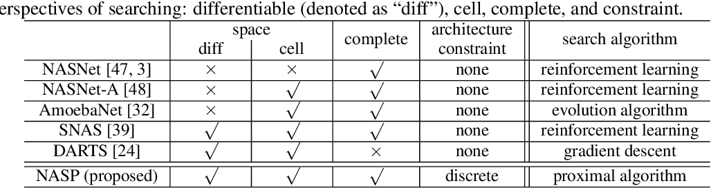 Figure 1 for Differentiable Neural Architecture Search via Proximal Iterations