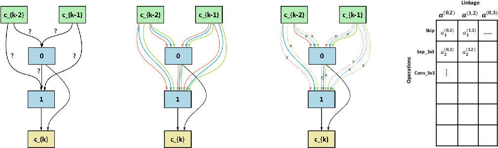 Figure 2 for Differentiable Neural Architecture Search via Proximal Iterations