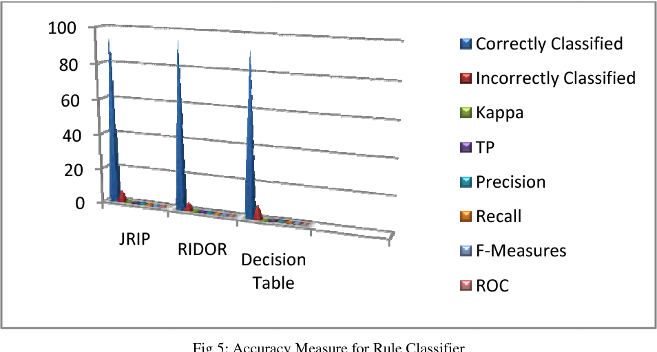 Figure 5 from Ripple Down Rule learner ( RIDOR ) Classifier for IRIS