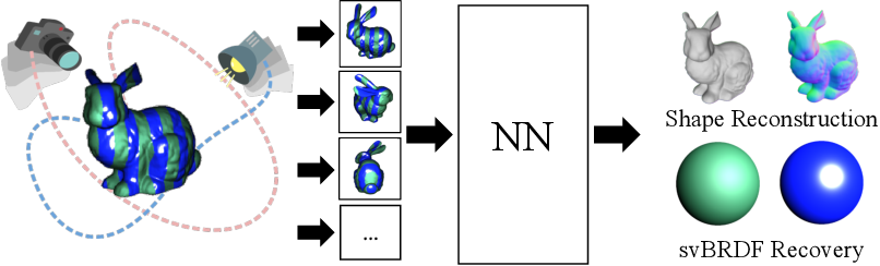 Figure 1 for One Ring to Rule Them All: a simple solution to multi-view 3D-Reconstruction of shapes with unknown BRDF via a small Recurrent ResNet