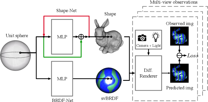 Figure 3 for One Ring to Rule Them All: a simple solution to multi-view 3D-Reconstruction of shapes with unknown BRDF via a small Recurrent ResNet