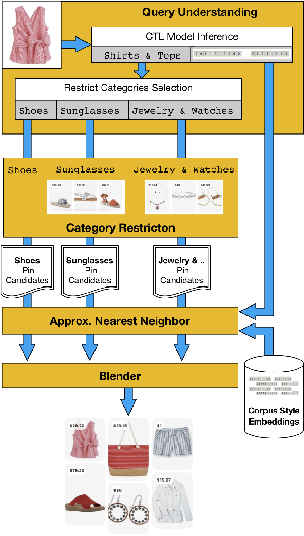 Figure 2 for Bootstrapping Complete The Look at Pinterest
