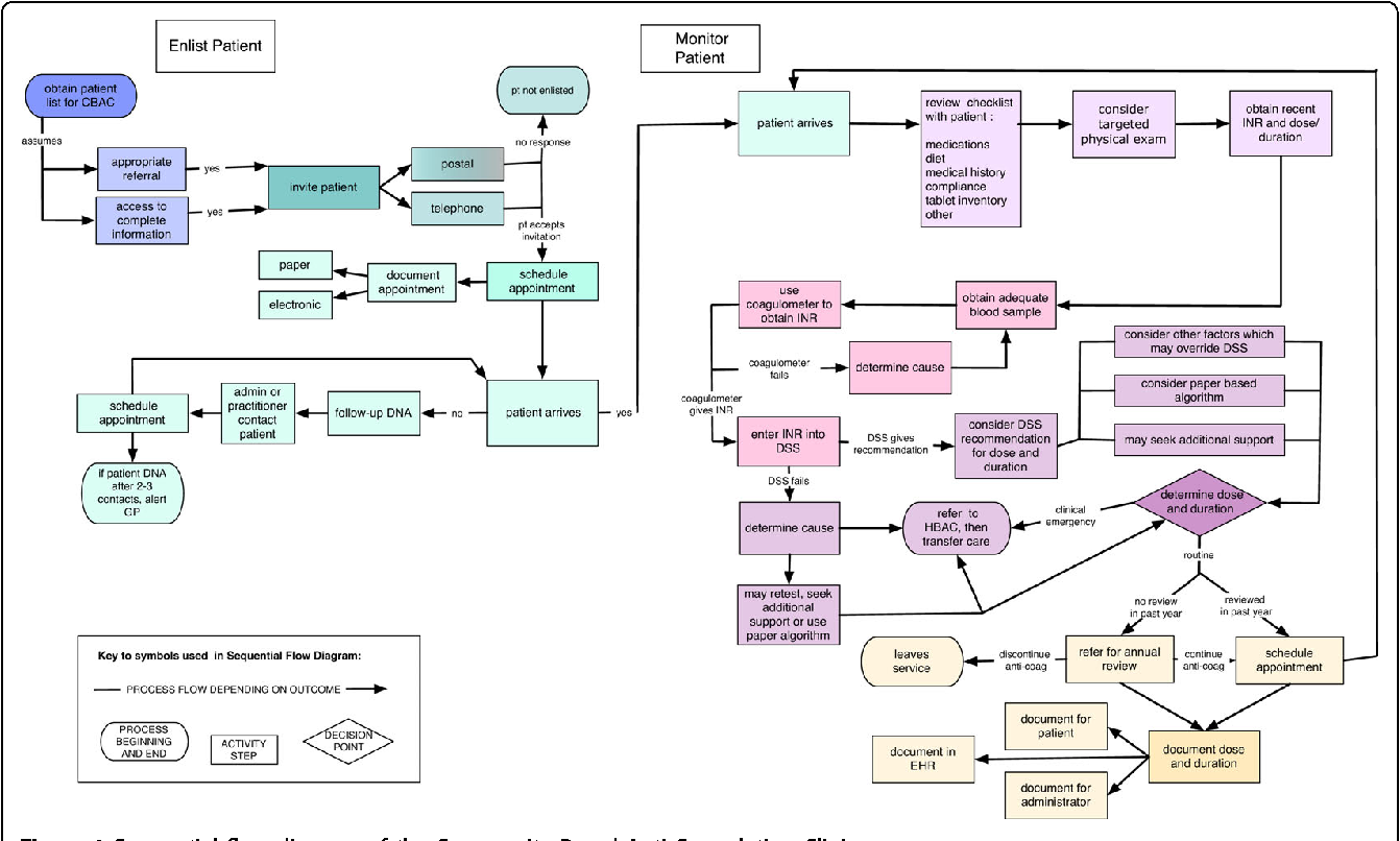 figure 1 sequential flow diagram of the community-based anti-coagulation  clinic