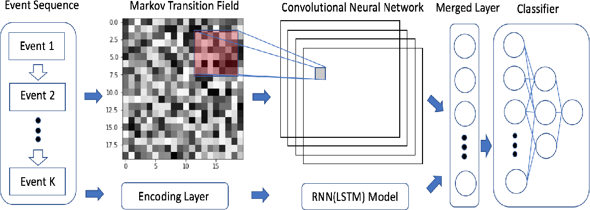 Figure 4 for Sequential Behavioral Data Processing Using Deep Learning and the Markov Transition Field in Online Fraud Detection