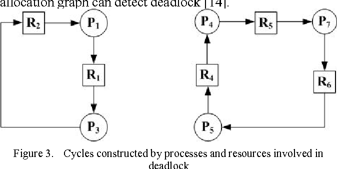 Deadlock Detection Based On Resource Allocation Graph Semantic Scholar