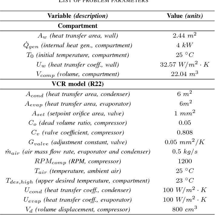 Development and implementation of a dynamic vapor