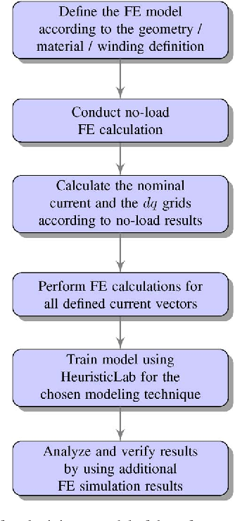 Fig. 3. Workflow for obtaining a model of the reference motor using different training techniques. This structure should be used in future design optimization processes; the last step will then be omitted, and the total process integrated into the evaluation task for particular designs.