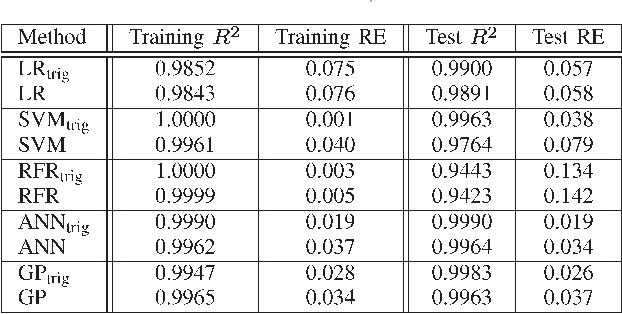 """TABLE II RESULTS FOR MODELING THE AIR-GAP TORQUE tem OF THE REFERENCE MOTOR USING DIFFERENT MODELING STRATEGIES. LR, SVM, RFR, ANN, AND GP DENOTE THE MODELING TECHNIQUES THAT ARE EXPLAINED IN SECTION V. TRAINING R2 AND TEST R2 ARE PEARSON'S R SQUARED FOR THE TRAINING AND THE TEST STAGE (ANALYZING ADDITIONAL FE DATA), RESPECTIVELY. TRAINING RE AND TEST RE ARE THE ABSOLUTE ERRORS AVERAGED OVER THE TOTAL id , iq , AND ϕel RANGES AND REFERRED TO THE NOMINAL MEAN VALUE OF THE GIVEN QUANTITY. THE SUBSCRIPT """"trig"""" INDICATES THAT INFORMATION ABOUT POTENTIAL HARMONICS (WHICH WAS DETERMINED IN SECTION III) WAS INCLUDED"""