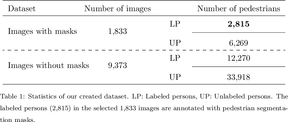 Figure 2 for Segmentation Mask Guided End-to-End Person Search